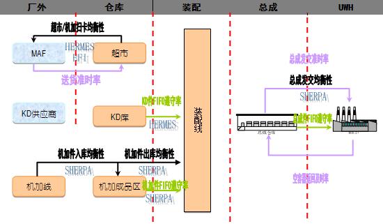 浅淡物流信息系统监控